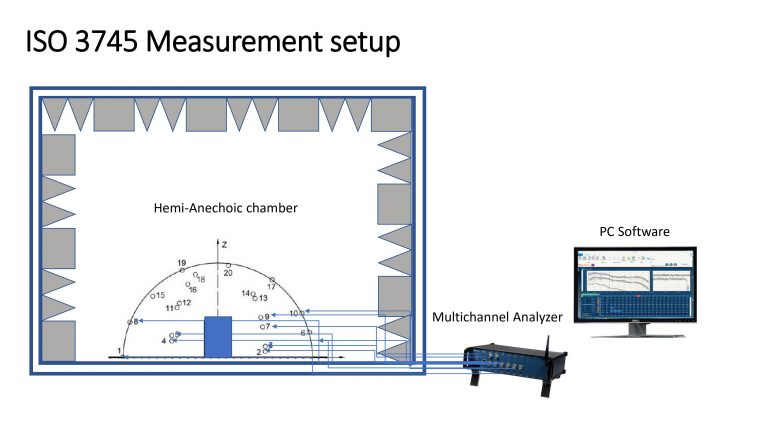 Sound Power Measurement 0010