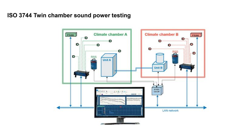 Sound Power Measurement 0011